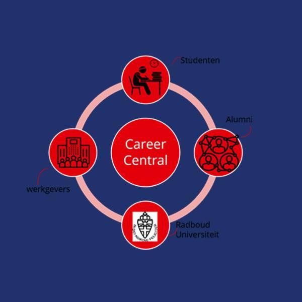 Lancering stage/vacatureplatform Career Central